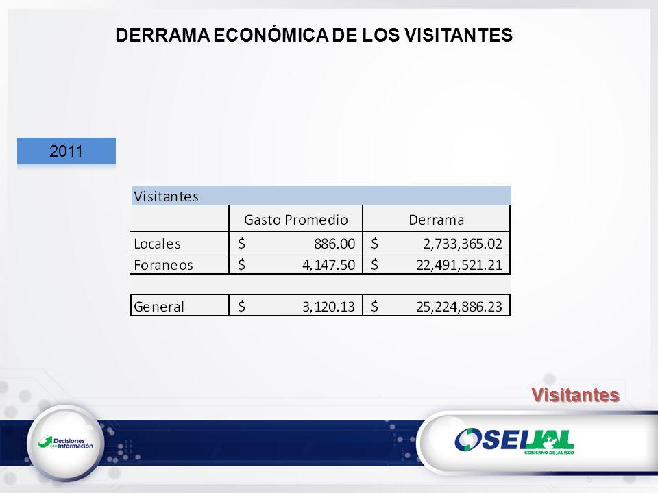 DERRAMA ECONÓMICA DE LOS VISITANTES Visitantes