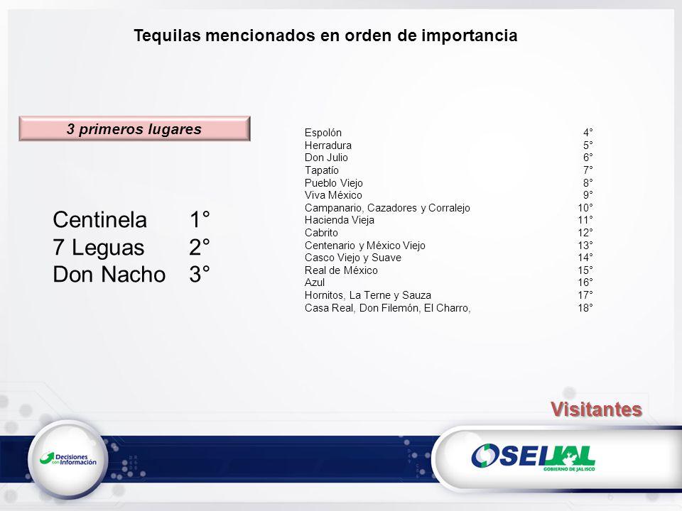 Tequilas mencionados en orden de importancia Centinela1° 7 Leguas2° Don Nacho3° Espolón 4° Herradura 5° Don Julio 6° Tapatío 7° Pueblo Viejo 8° Viva M