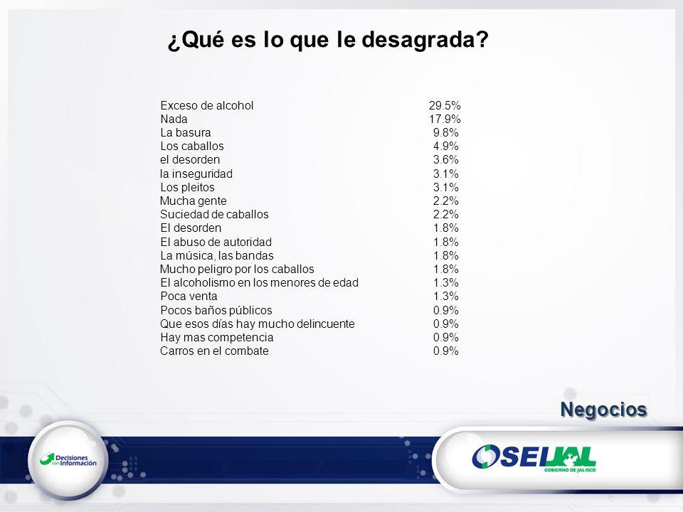 ¿Qué es lo que le desagrada? Exceso de alcohol 29.5% Nada 17.9% La basura9.8% Los caballos4.9% el desorden 3.6% la inseguridad3.1% Los pleitos3.1% Muc