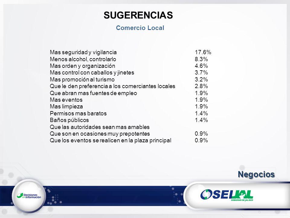 SUGERENCIAS Comercio Local Mas seguridad y vigilancia17.6% Menos alcohol, controlarlo8.3% Mas orden y organización4.6% Mas control con caballos y jine
