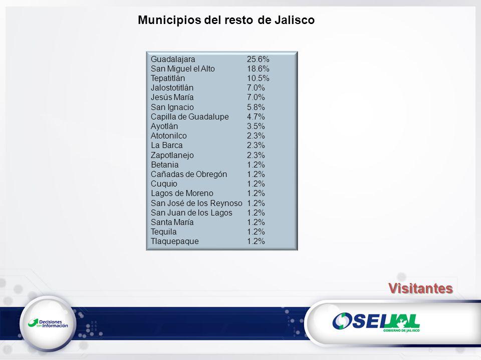 Municipios del resto de Jalisco Guadalajara25.6% San Miguel el Alto18.6% Tepatitlán10.5% Jalostotitlán7.0% Jesús María7.0% San Ignacio5.8% Capilla de