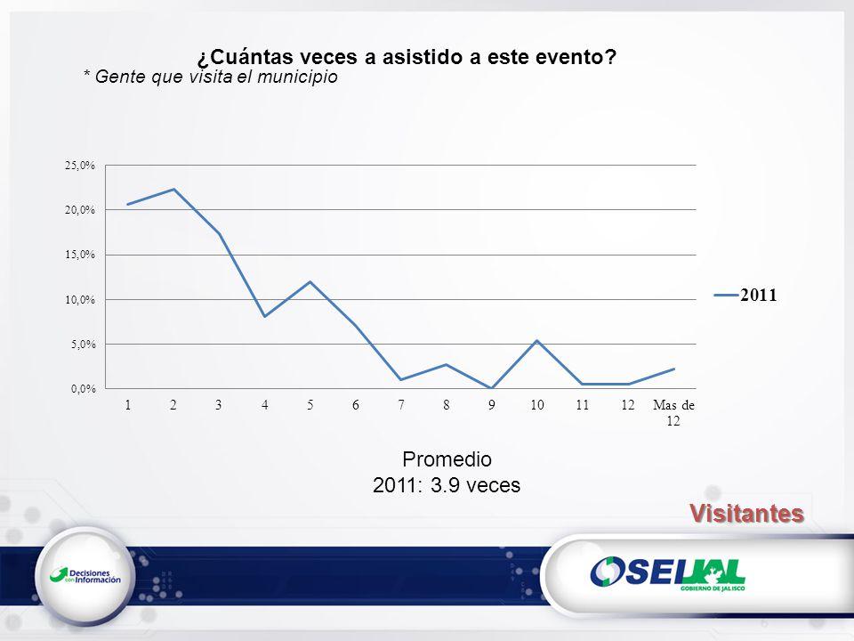 ¿Cuántas veces a asistido a este evento? * Gente que visita el municipio Promedio 2011: 3.9 veces Visitantes