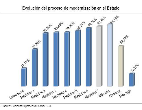 Evolución del proceso de modernización en el Estado Fuente: Sociedad Hipotecaria Federal S. C.