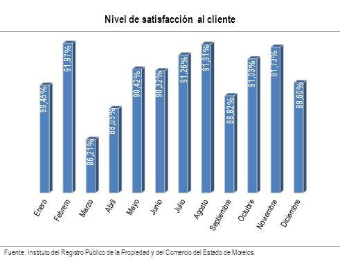 Nivel de satisfacción al cliente Fuente: Instituto del Registro Público de la Propiedad y del Comercio del Estado de Morelos.