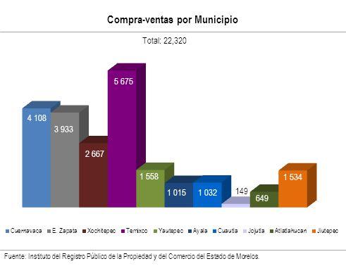 Compra-ventas por Municipio Fuente: Instituto del Registro Público de la Propiedad y del Comercio del Estado de Morelos.