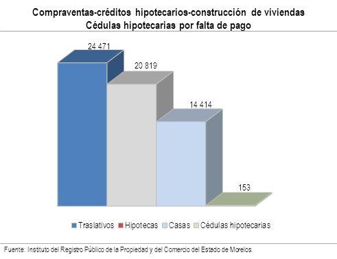 Compraventas-créditos hipotecarios-construcción de viviendas Cédulas hipotecarias por falta de pago Fuente: Instituto del Registro Público de la Propiedad y del Comercio del Estado de Morelos.