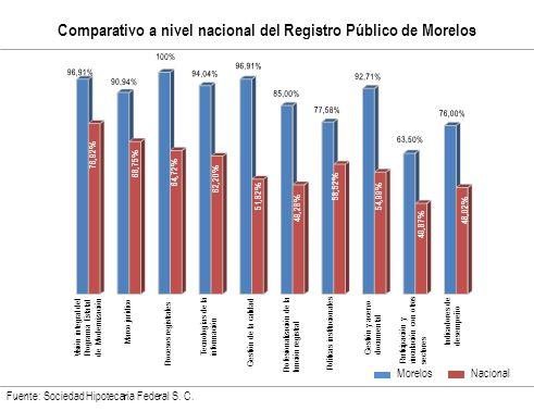 Comparativo a nivel nacional del Registro Público de Morelos Fuente: Sociedad Hipotecaria Federal S.