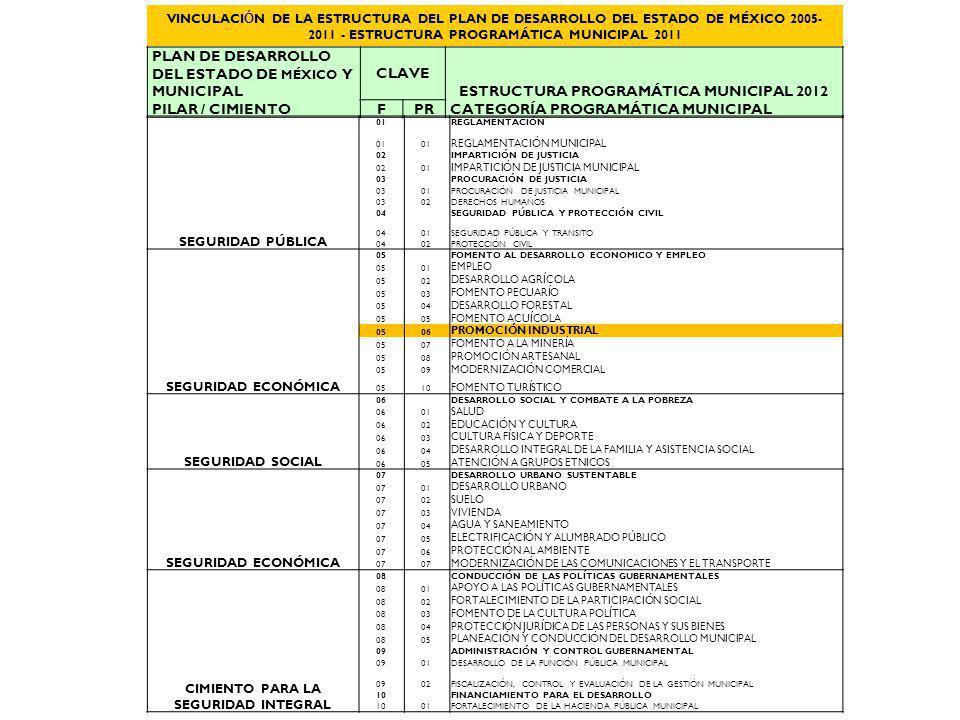VINCULACI Ó N DE LA ESTRUCTURA DEL PLAN DE DESARROLLO DEL ESTADO DE MÉXICO 2005- 2011 - ESTRUCTURA PROGRAMÁTICA MUNICIPAL 2011 PLAN DE DESARROLLO DEL