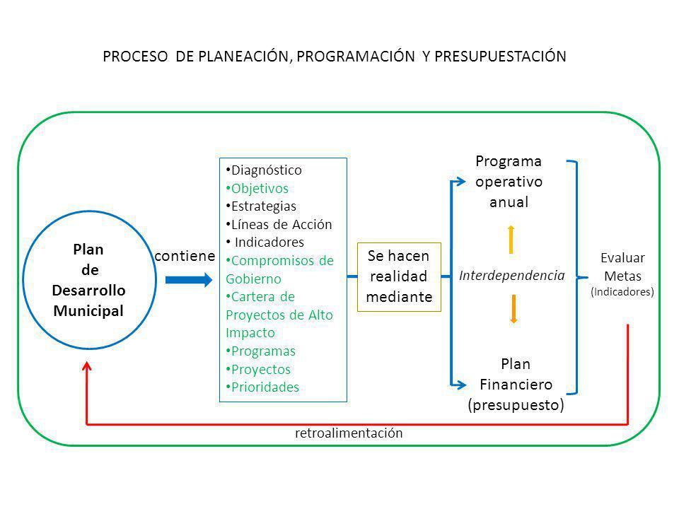 PROCESO DE PLANEACIÓN, PROGRAMACIÓN Y PRESUPUESTACIÓN Plan de Desarrollo Municipal contiene Diagnóstico Objetivos Estrategias Líneas de Acción Indicadores Compromisos de Gobierno Cartera de Proyectos de Alto Impacto Programas Proyectos Prioridades Se hacen realidad mediante Programa operativo anual Plan Financiero (presupuesto) Interdependencia Evaluar Metas (Indicadores) retroalimentación