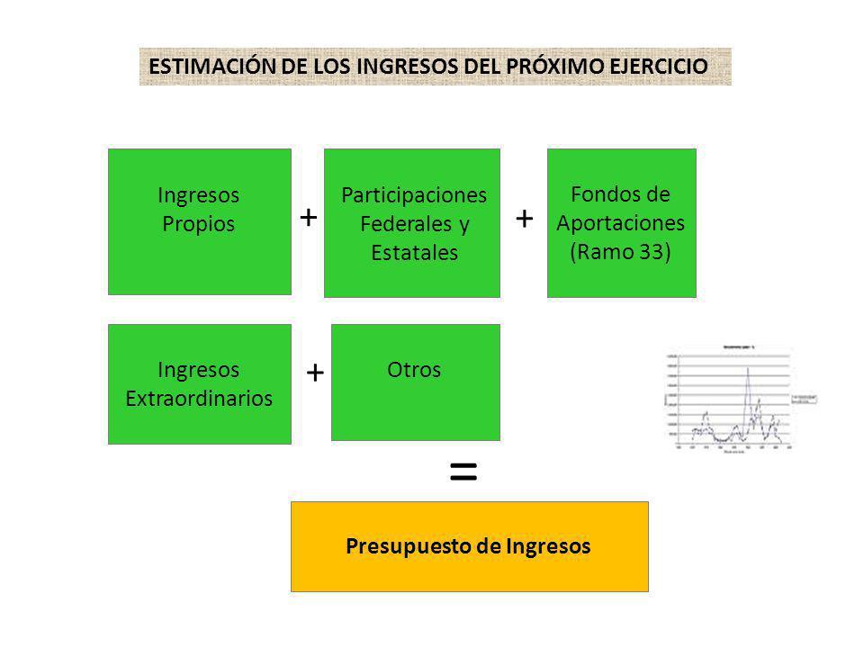 ESTIMACIÓN DE LOS INGRESOS DEL PRÓXIMO EJERCICIO Ingresos Propios Participaciones Federales y Estatales Fondos de Aportaciones (Ramo 33) Ingresos Extr