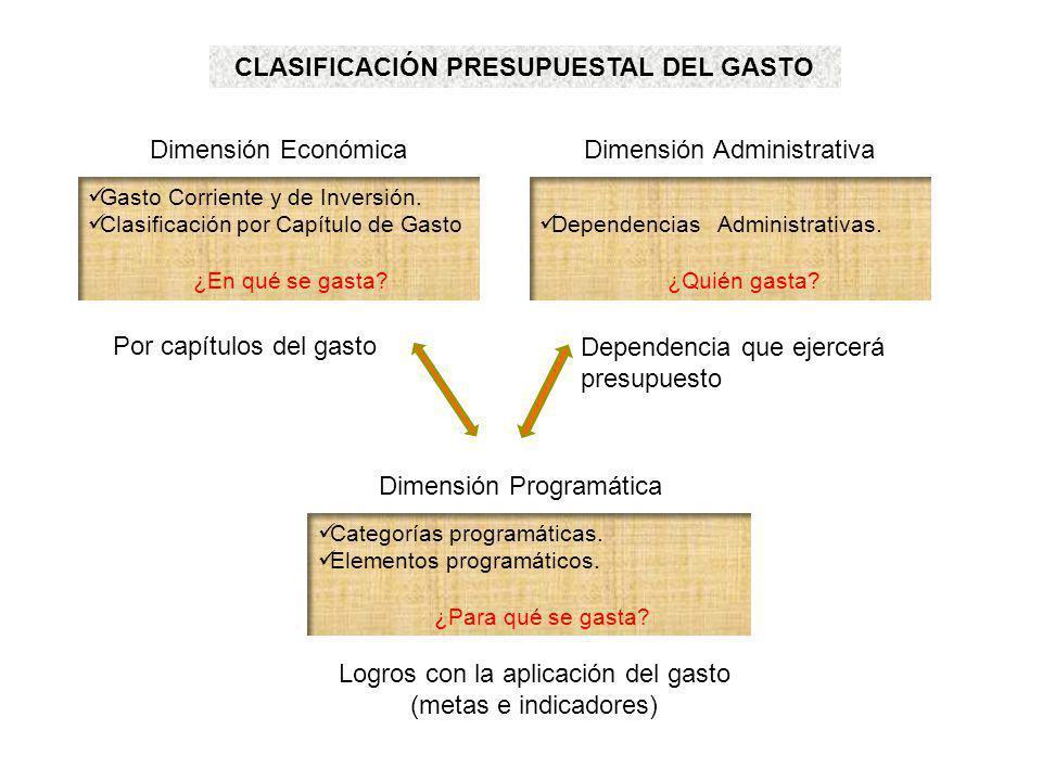 CLASIFICACIÓN PRESUPUESTAL DEL GASTO Gasto Corriente y de Inversión. Clasificación por Capítulo de Gasto ¿En qué se gasta? Dependencias Administrativa