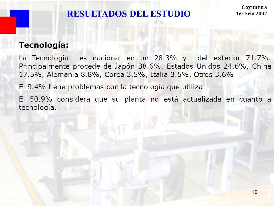 Coyuntura 1er Sem 2007 10 Tecnología: La Tecnología es nacional en un 28.3% y del exterior 71.7%. Principalmente procede de Japón 38.6%, Estados Unido