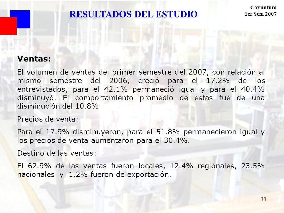 Coyuntura 1er Sem 2007 11 Ventas: El volumen de ventas del primer semestre del 2007, con relación al mismo semestre del 2006, creció para el 17.2% de los entrevistados, para el 42.1% permaneció igual y para el 40.4% disminuyó.