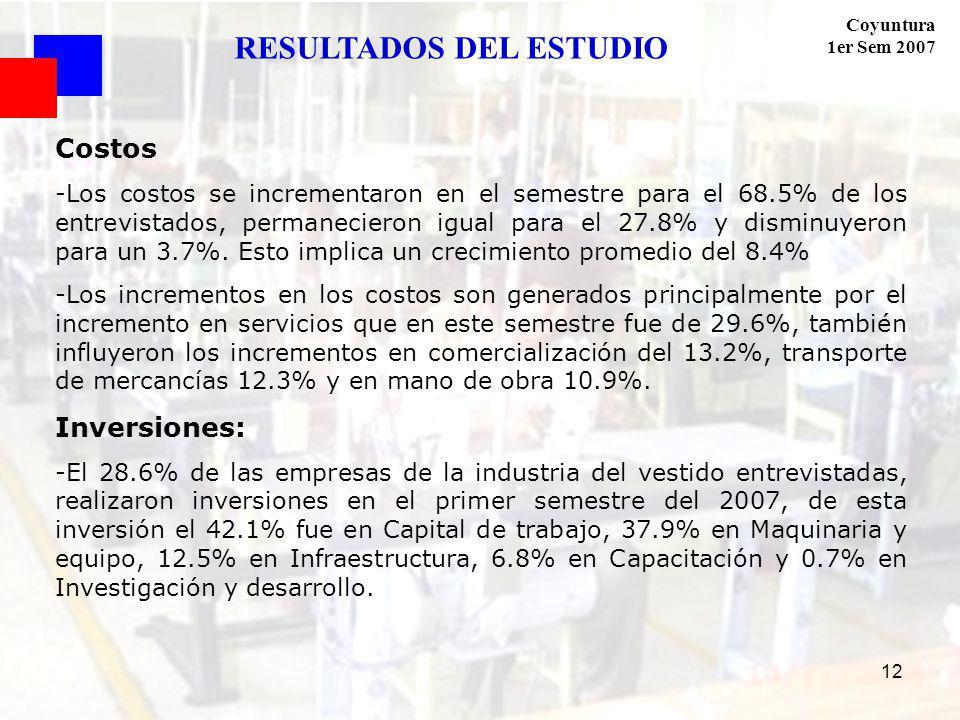 Coyuntura 1er Sem 2007 12 Costos -Los costos se incrementaron en el semestre para el 68.5% de los entrevistados, permanecieron igual para el 27.8% y d