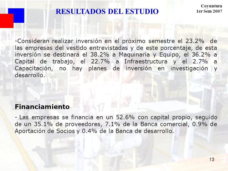 Coyuntura 1er Sem 2007 13 -Consideran realizar inversión en el próximo semestre el 23.2% de las empresas del vestido entrevistadas y de este porcentaje, de esta inversión se destinará el 38.2% a Maquinaria y Equipo, el 36.2% a Capital de trabajo, el 22.7% a Infraestructura y el 2.7% a Capacitación, no hay planes de inversión en investigación y desarrollo.