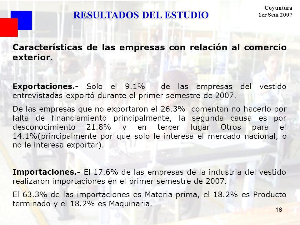 Coyuntura 1er Sem 2007 16 RESULTADOS DEL ESTUDIO Características de las empresas con relación al comercio exterior. Exportaciones.- Solo el 9.1% de la