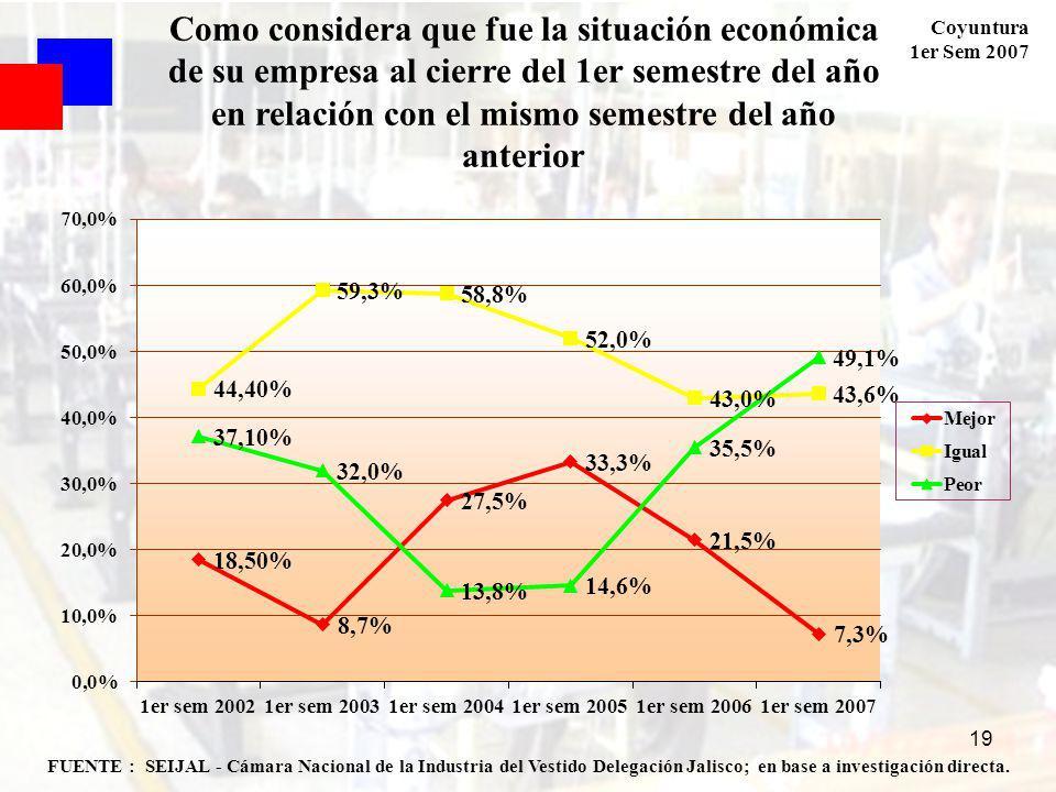 Coyuntura 1er Sem 2007 19 FUENTE : SEIJAL - Cámara Nacional de la Industria del Vestido Delegación Jalisco; en base a investigación directa. Como cons