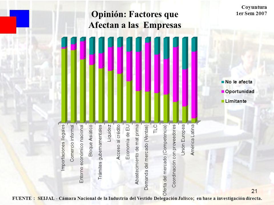 Coyuntura 1er Sem 2007 21 FUENTE : SEIJAL - Cámara Nacional de la Industria del Vestido Delegación Jalisco; en base a investigación directa. Opinión:
