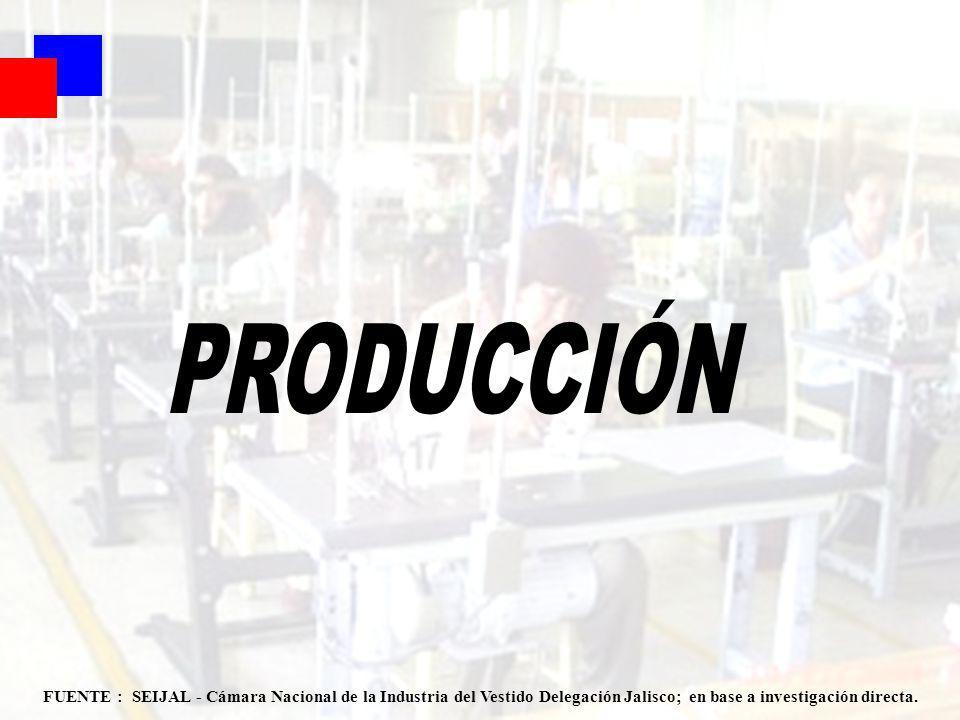 Coyuntura 1er Sem 2007 22 FUENTE : SEIJAL - Cámara Nacional de la Industria del Vestido Delegación Jalisco; en base a investigación directa.