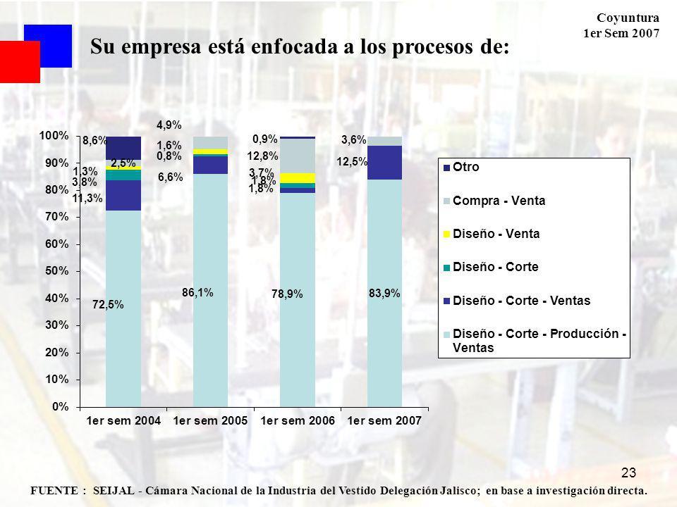 Coyuntura 1er Sem 2007 23 FUENTE : SEIJAL - Cámara Nacional de la Industria del Vestido Delegación Jalisco; en base a investigación directa. Su empres