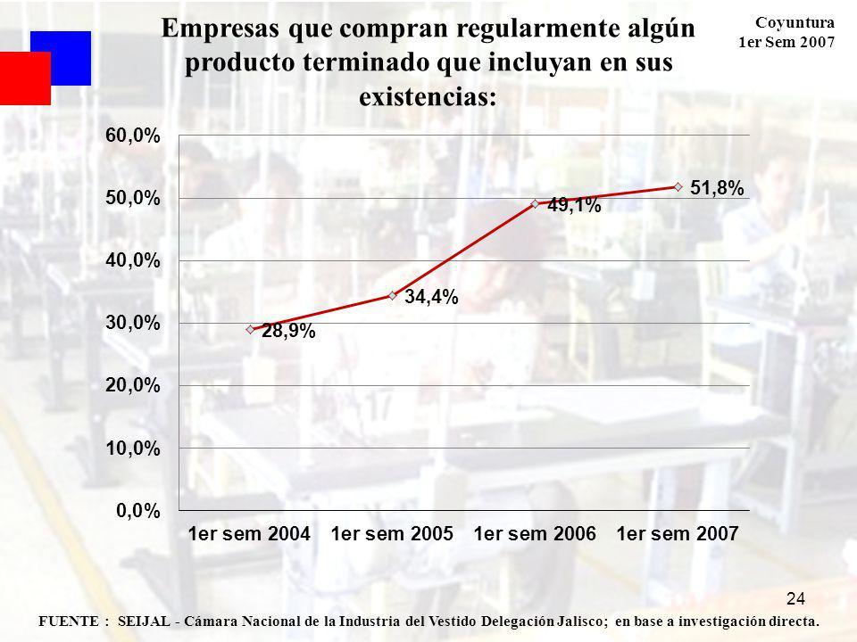 Coyuntura 1er Sem 2007 24 FUENTE : SEIJAL - Cámara Nacional de la Industria del Vestido Delegación Jalisco; en base a investigación directa. Empresas