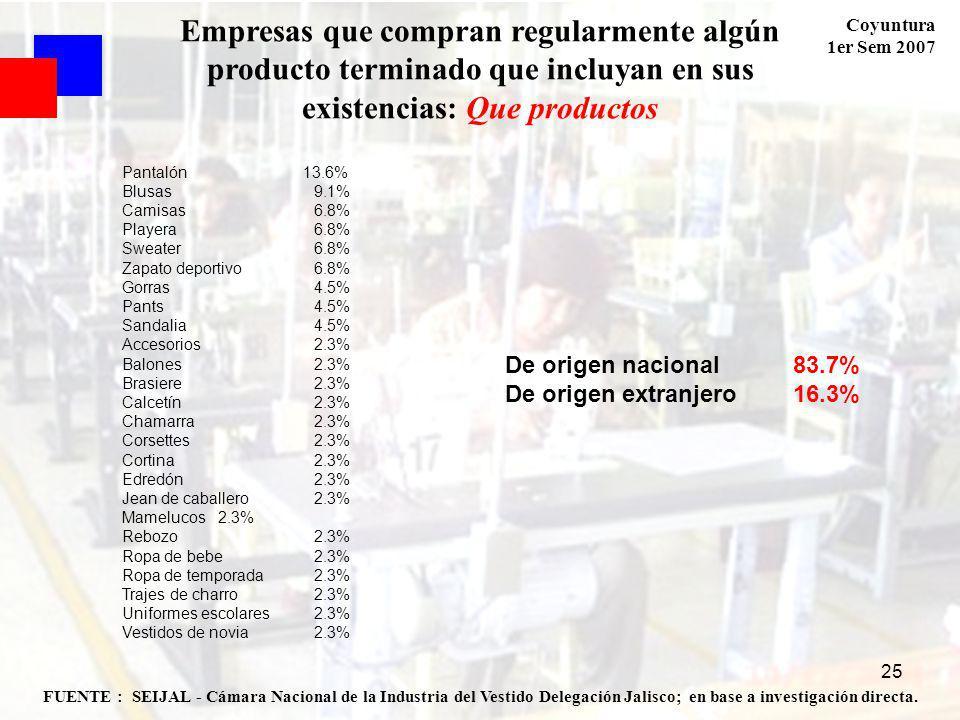 Coyuntura 1er Sem 2007 25 FUENTE : SEIJAL - Cámara Nacional de la Industria del Vestido Delegación Jalisco; en base a investigación directa.