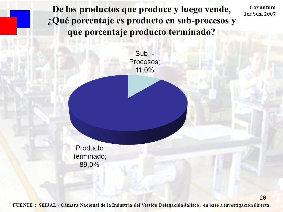 Coyuntura 1er Sem 2007 26 FUENTE : SEIJAL - Cámara Nacional de la Industria del Vestido Delegación Jalisco; en base a investigación directa.