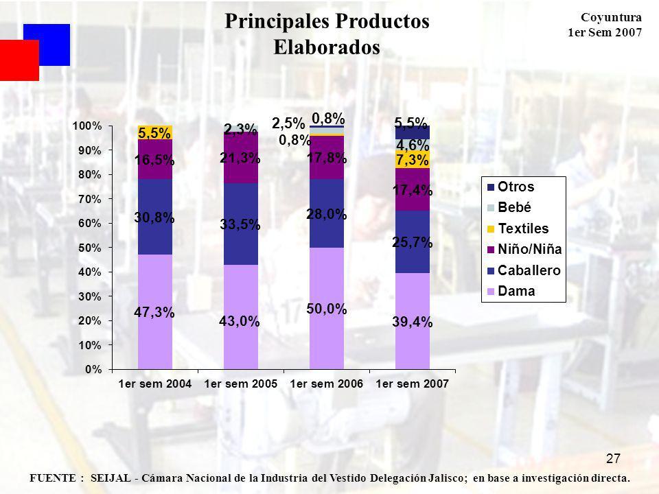 Coyuntura 1er Sem 2007 27 FUENTE : SEIJAL - Cámara Nacional de la Industria del Vestido Delegación Jalisco; en base a investigación directa.