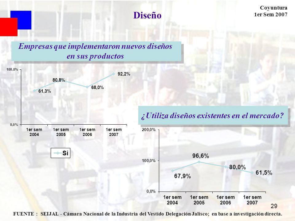 Coyuntura 1er Sem 2007 29 FUENTE : SEIJAL - Cámara Nacional de la Industria del Vestido Delegación Jalisco; en base a investigación directa. Diseño Em
