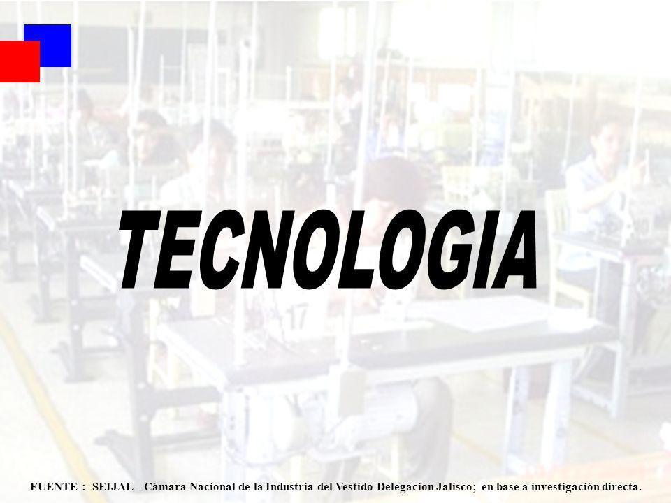 Coyuntura 1er Sem 2007 33 FUENTE : SEIJAL - Cámara Nacional de la Industria del Vestido Delegación Jalisco; en base a investigación directa.
