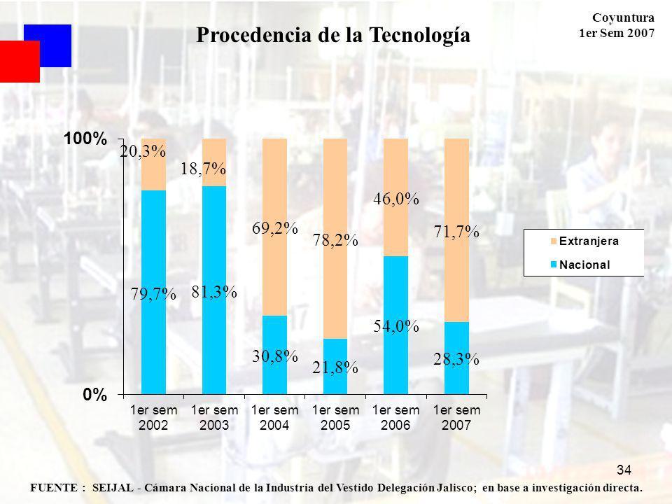 Coyuntura 1er Sem 2007 34 FUENTE : SEIJAL - Cámara Nacional de la Industria del Vestido Delegación Jalisco; en base a investigación directa. Procedenc