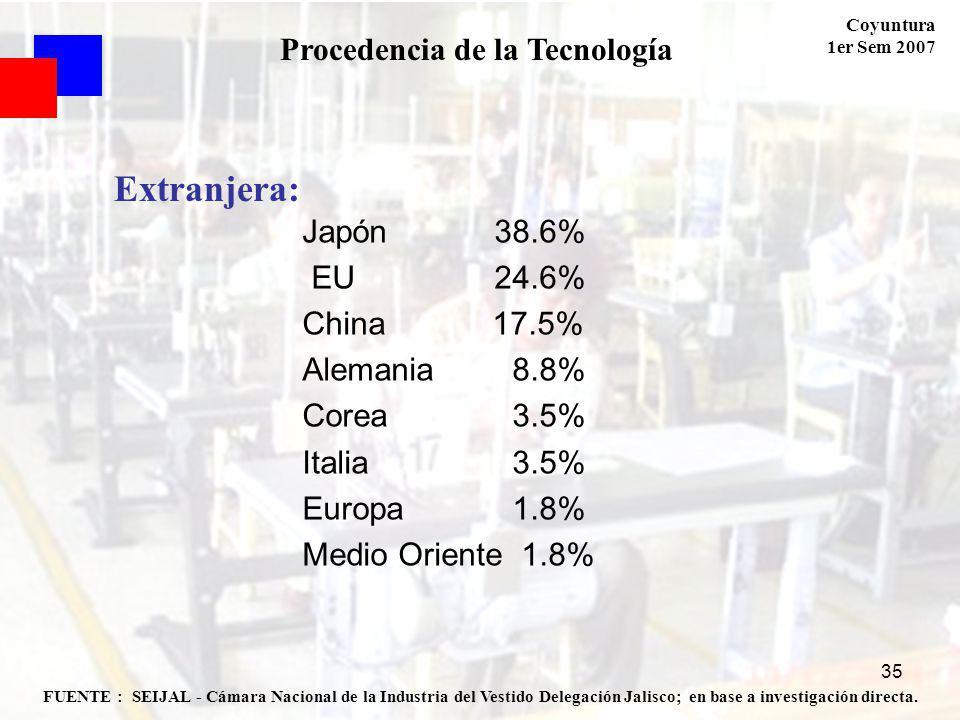 Coyuntura 1er Sem 2007 35 FUENTE : SEIJAL - Cámara Nacional de la Industria del Vestido Delegación Jalisco; en base a investigación directa. Procedenc