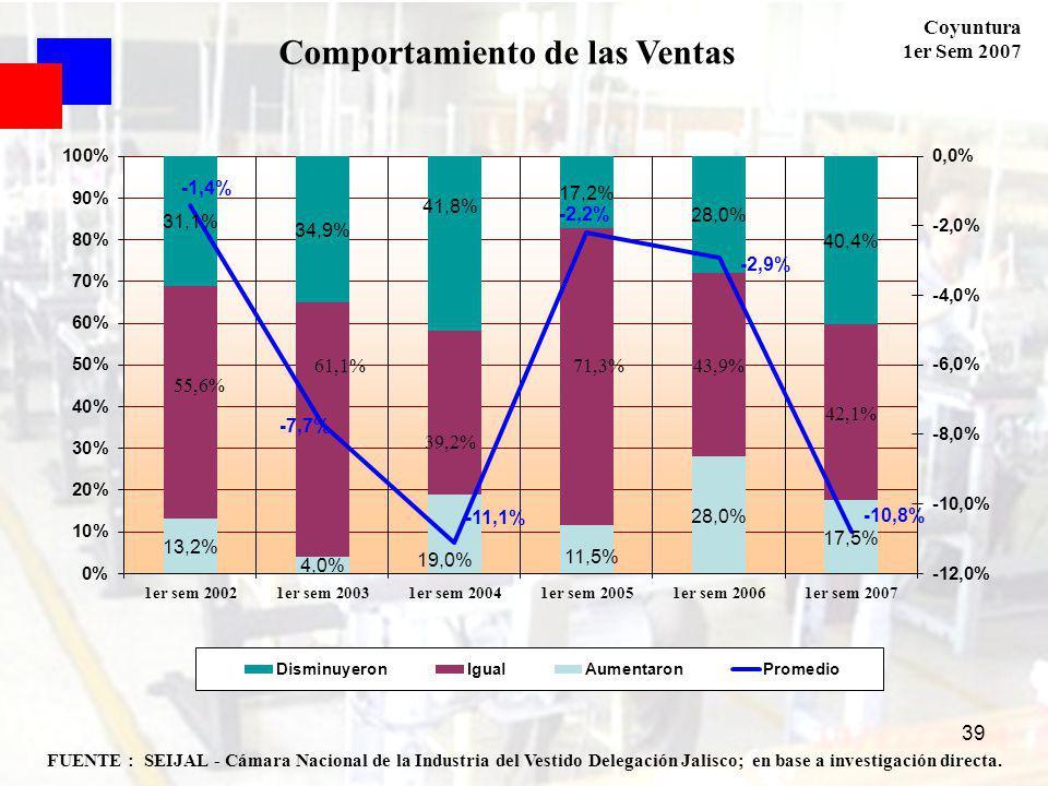 Coyuntura 1er Sem 2007 39 FUENTE : SEIJAL - Cámara Nacional de la Industria del Vestido Delegación Jalisco; en base a investigación directa. Comportam