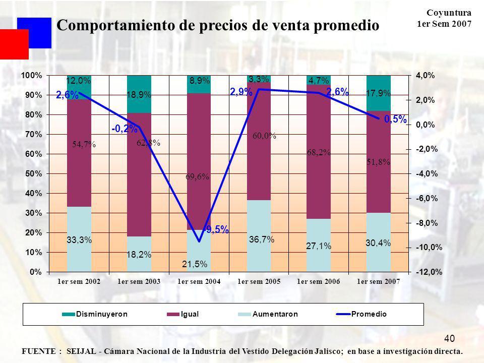 Coyuntura 1er Sem 2007 40 FUENTE : SEIJAL - Cámara Nacional de la Industria del Vestido Delegación Jalisco; en base a investigación directa. Comportam