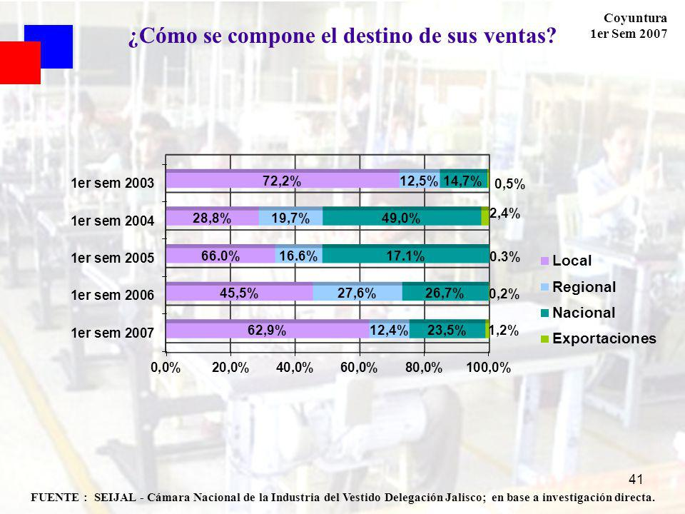 Coyuntura 1er Sem 2007 41 FUENTE : SEIJAL - Cámara Nacional de la Industria del Vestido Delegación Jalisco; en base a investigación directa.