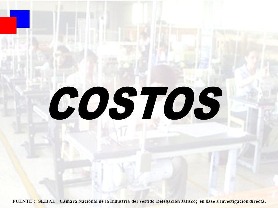 Coyuntura 1er Sem 2007 42 FUENTE : SEIJAL - Cámara Nacional de la Industria del Vestido Delegación Jalisco; en base a investigación directa.