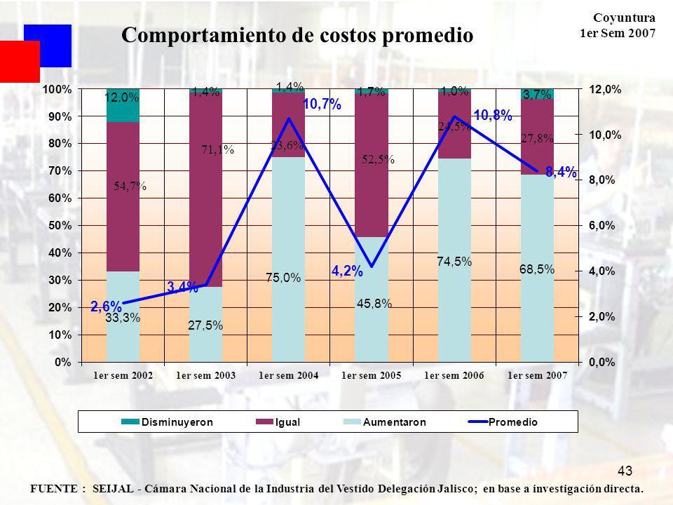 Coyuntura 1er Sem 2007 43 FUENTE : SEIJAL - Cámara Nacional de la Industria del Vestido Delegación Jalisco; en base a investigación directa. Comportam