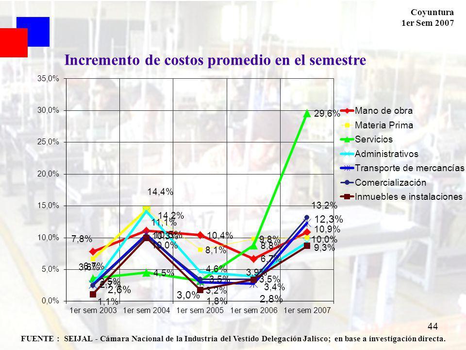 Coyuntura 1er Sem 2007 44 FUENTE : SEIJAL - Cámara Nacional de la Industria del Vestido Delegación Jalisco; en base a investigación directa. Increment