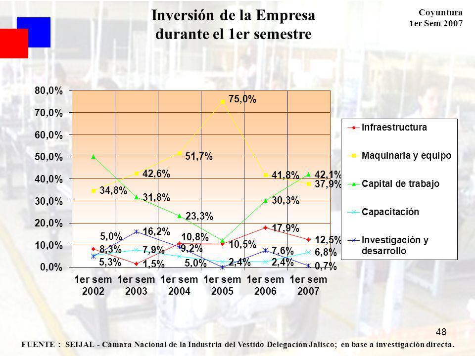 Coyuntura 1er Sem 2007 48 FUENTE : SEIJAL - Cámara Nacional de la Industria del Vestido Delegación Jalisco; en base a investigación directa. Inversión