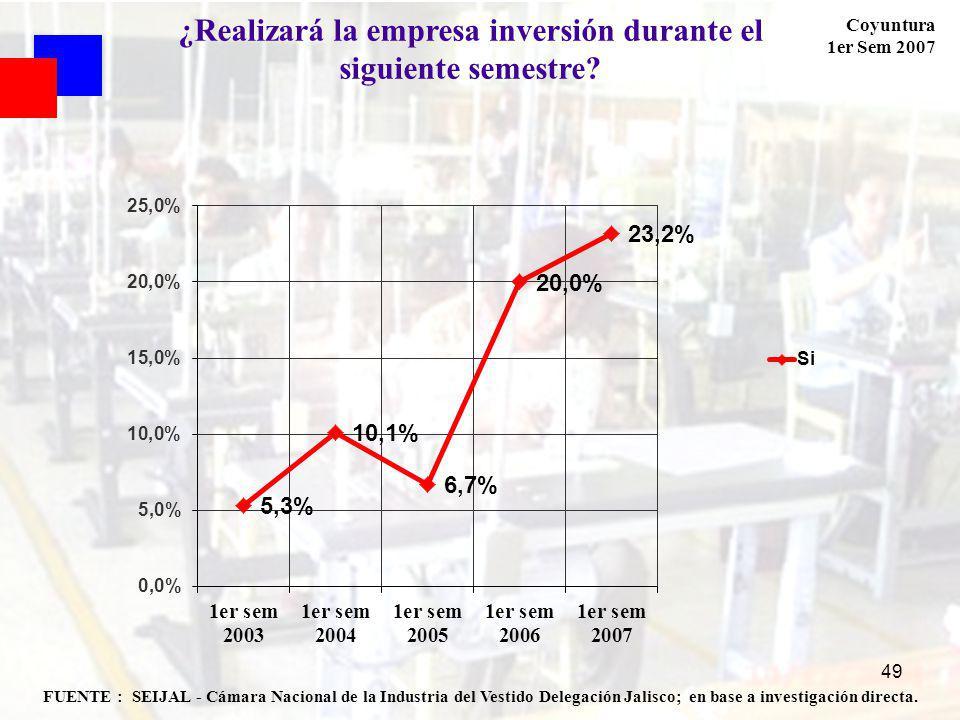 Coyuntura 1er Sem 2007 49 FUENTE : SEIJAL - Cámara Nacional de la Industria del Vestido Delegación Jalisco; en base a investigación directa.