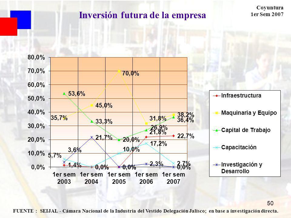 Coyuntura 1er Sem 2007 50 FUENTE : SEIJAL - Cámara Nacional de la Industria del Vestido Delegación Jalisco; en base a investigación directa. Inversión