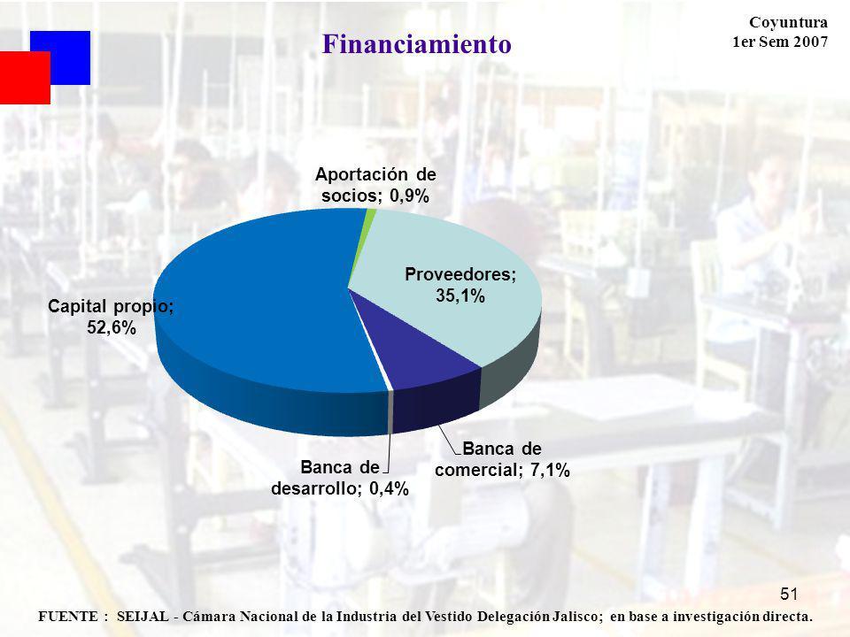 Coyuntura 1er Sem 2007 51 FUENTE : SEIJAL - Cámara Nacional de la Industria del Vestido Delegación Jalisco; en base a investigación directa. Financiam