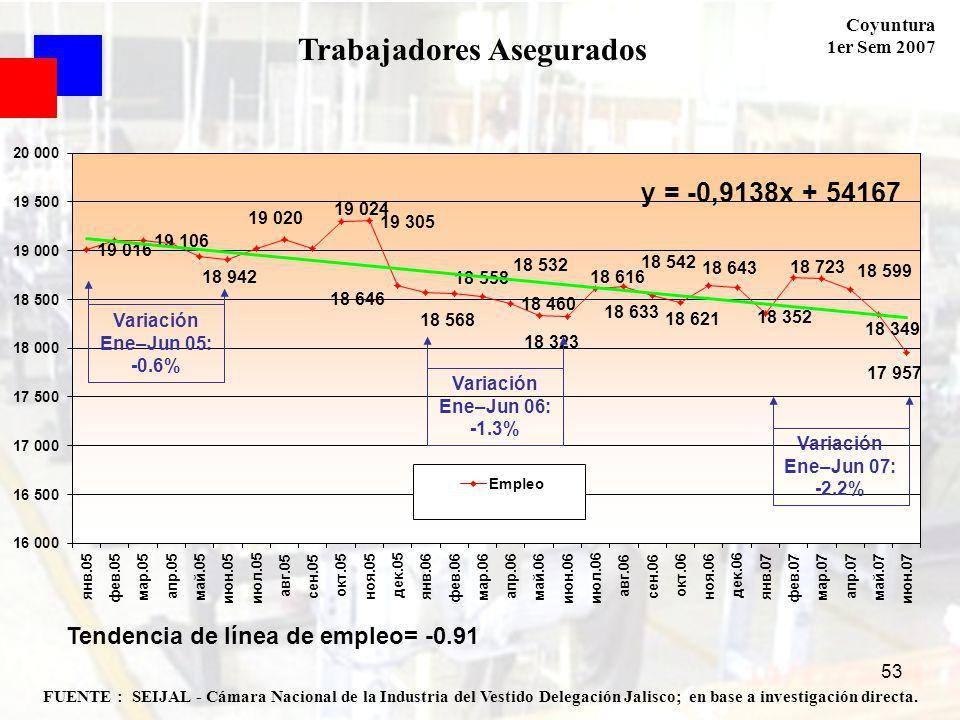 Coyuntura 1er Sem 2007 53 FUENTE : SEIJAL - Cámara Nacional de la Industria del Vestido Delegación Jalisco; en base a investigación directa. Trabajado
