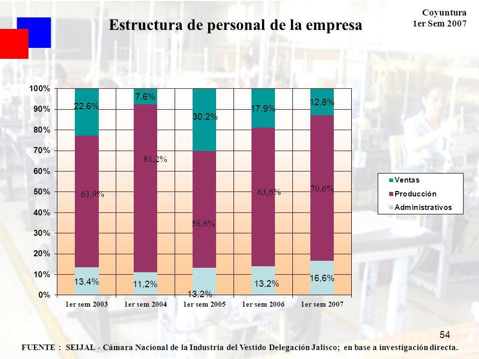 Coyuntura 1er Sem 2007 54 FUENTE : SEIJAL - Cámara Nacional de la Industria del Vestido Delegación Jalisco; en base a investigación directa. Estructur