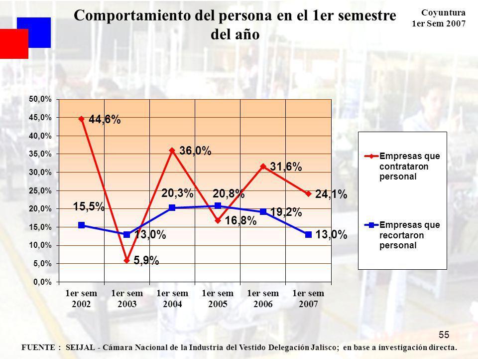 Coyuntura 1er Sem 2007 55 FUENTE : SEIJAL - Cámara Nacional de la Industria del Vestido Delegación Jalisco; en base a investigación directa. Comportam