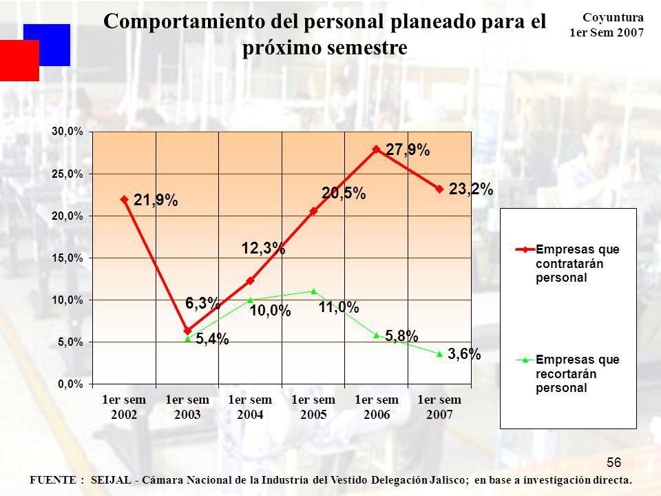 Coyuntura 1er Sem 2007 56 FUENTE : SEIJAL - Cámara Nacional de la Industria del Vestido Delegación Jalisco; en base a investigación directa. Comportam