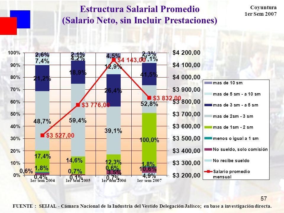 Coyuntura 1er Sem 2007 57 FUENTE : SEIJAL - Cámara Nacional de la Industria del Vestido Delegación Jalisco; en base a investigación directa. Estructur