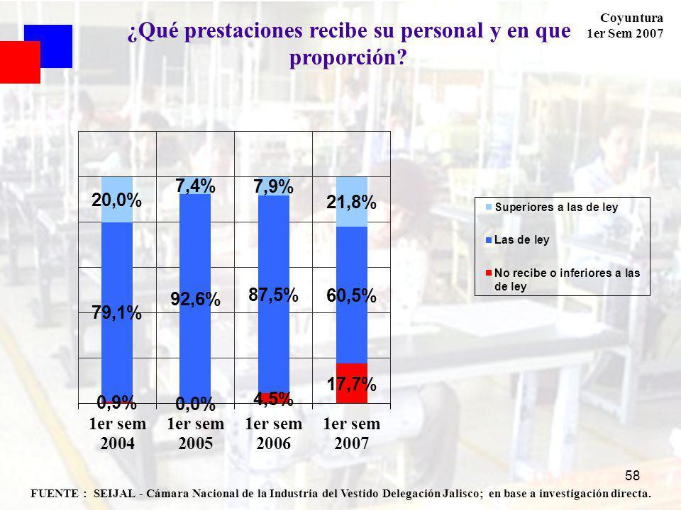 Coyuntura 1er Sem 2007 58 FUENTE : SEIJAL - Cámara Nacional de la Industria del Vestido Delegación Jalisco; en base a investigación directa.