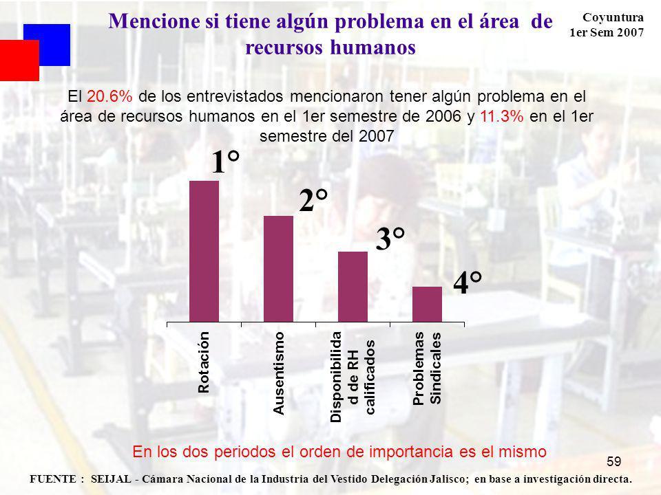 Coyuntura 1er Sem 2007 59 FUENTE : SEIJAL - Cámara Nacional de la Industria del Vestido Delegación Jalisco; en base a investigación directa. Mencione