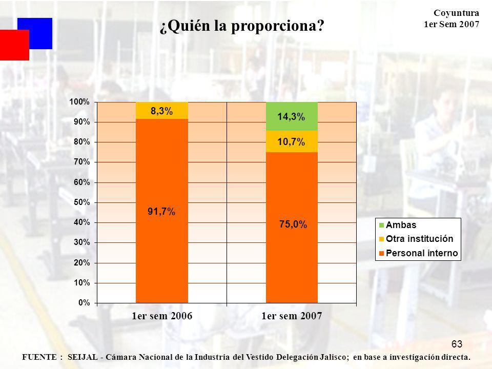 Coyuntura 1er Sem 2007 63 FUENTE : SEIJAL - Cámara Nacional de la Industria del Vestido Delegación Jalisco; en base a investigación directa. ¿Quién la